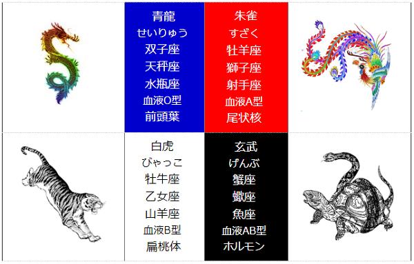 四神相応占星術相関図